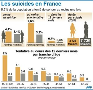 chiffre suicide